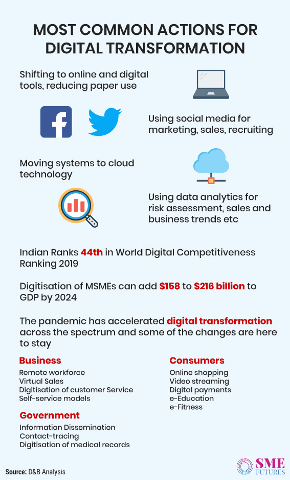 Infographic3-The-next-normal-The-recovery-will-be-digital