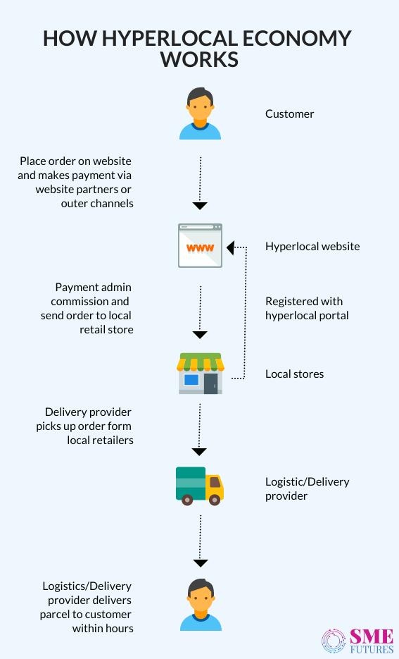 Infographic2-Hyperlocal Economy