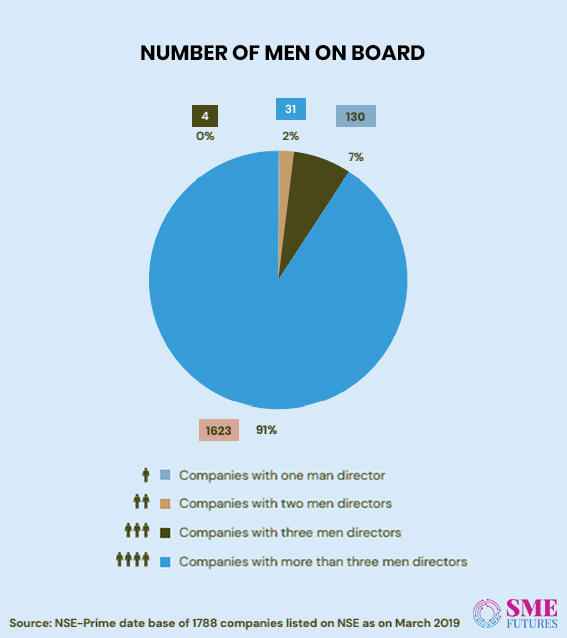 Infographic3-Women in corporate boardrooms wish to look beyond tokenism