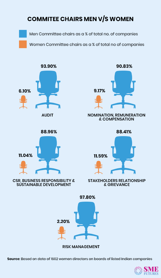Infographic11-Women in corporate boardrooms wish to look beyond tokenism