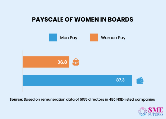 Infographic12-Women in corporate boardrooms wish to look beyond tokenism