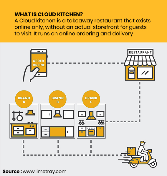 Infographic1-Cloud kitchens in India