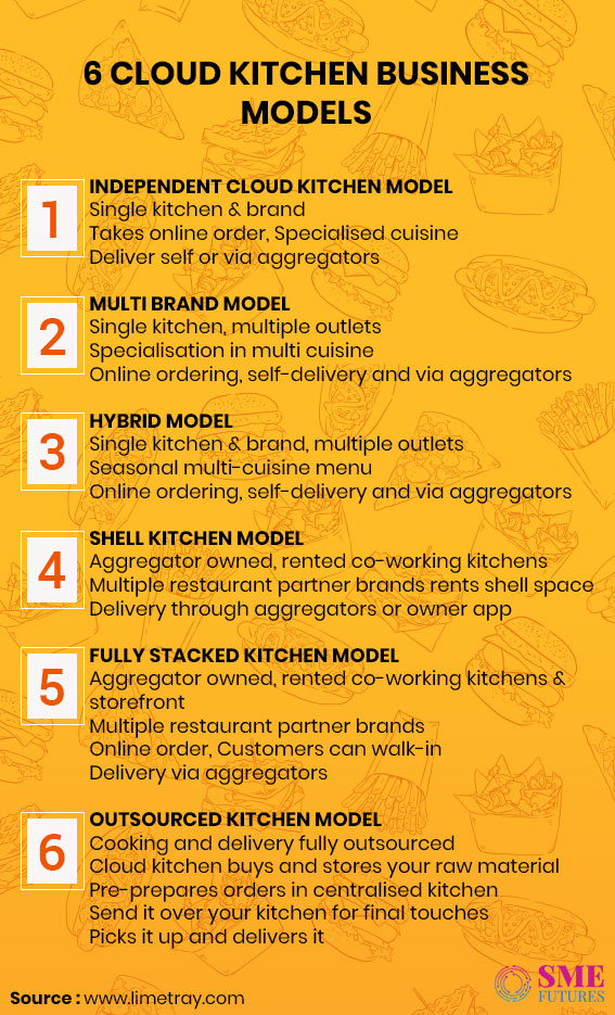 Infographic2-Cloud kitchens in India