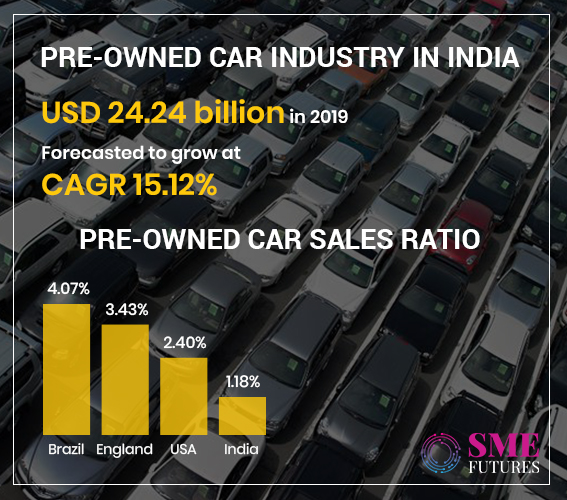 Infographic1-Pre-owned Car Industry