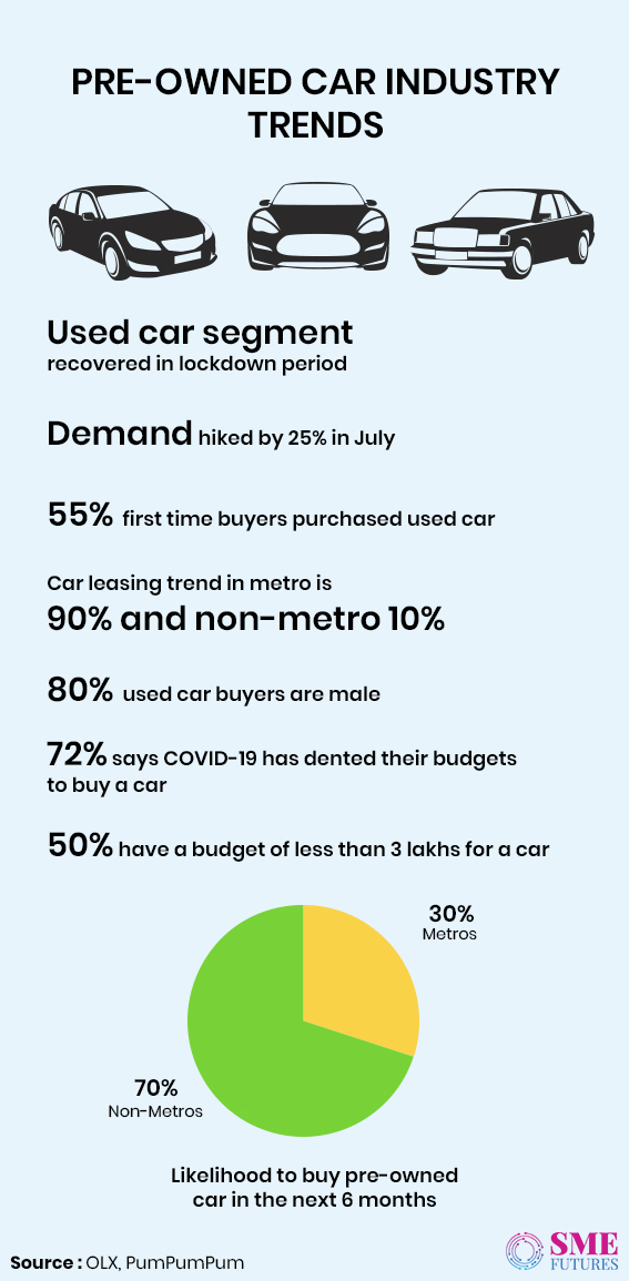 Infographic2-Pre-owned Car Industry
