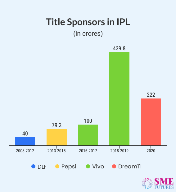 Infographic1-Indian Premier League-A destination full of opportunities for Indian brands