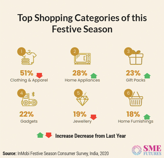 Infographic-Expectations from Festive season
