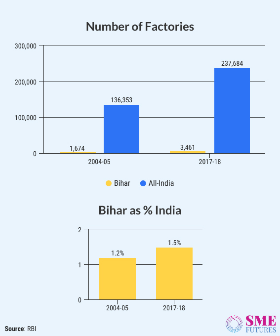 Inside-Article1-Bihar economy-2020 brings unemployment on rise, lack of industries drags the growth