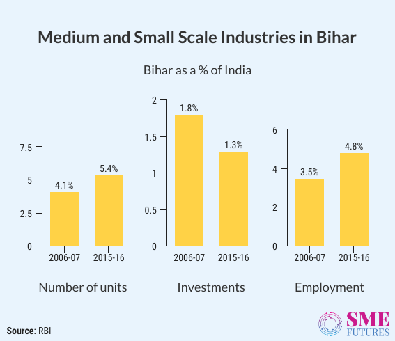 Inside-Article6-Bihar economy-2020 brings unemployment on rise, lack of industries drags the growth