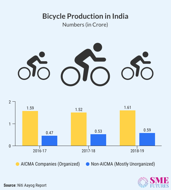 Infographic2-India-is-cycling-but-there-are-bumps-on-the-road