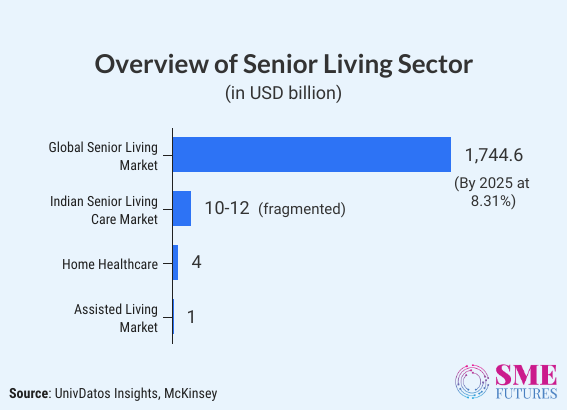 Inside article3-A COVID-19 led push to opportunities for senior living sector in India