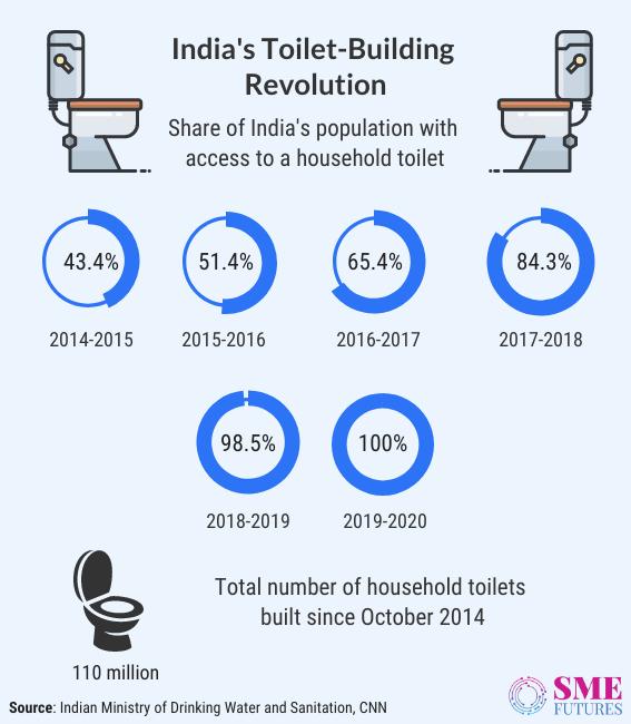Inside article6-Sanitation for All-How India's toilet revolution make it happen