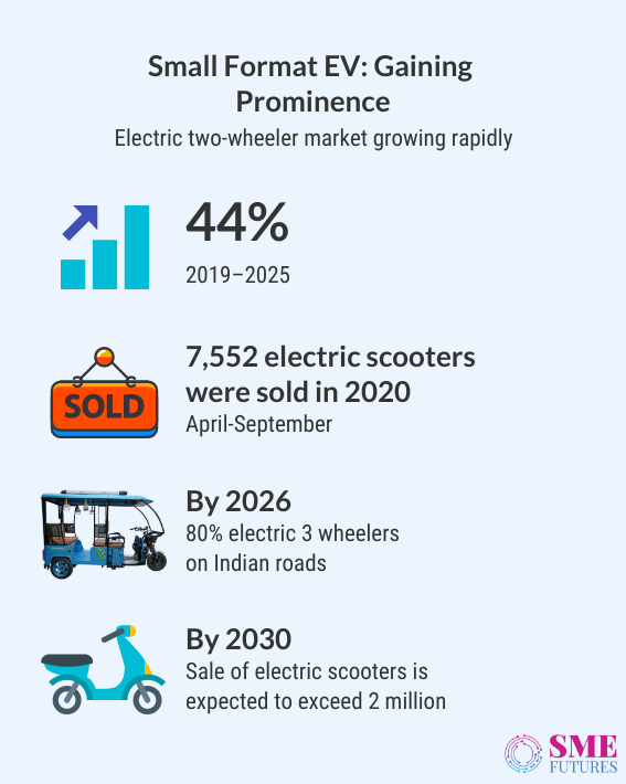 Inside article1-Expecting the unexpected-Electric micromobility getting popular in India
