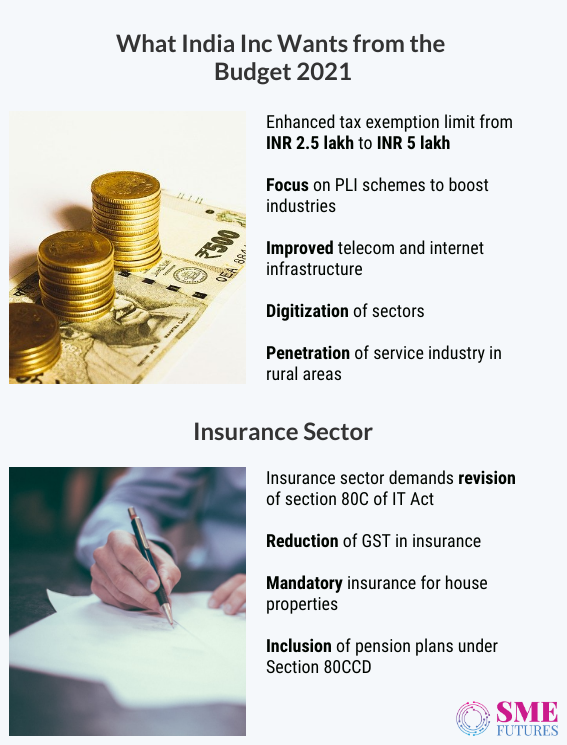 Inside article1-India Inc hopes for strong IT infra, Reduction in GST and tax benefits for growth from Union budget 2021