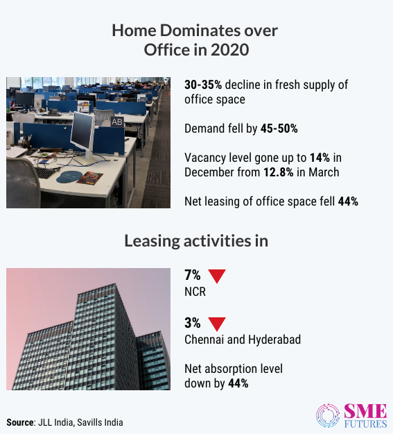 Inside article-Office space market hopes for comeback, can 2021 make it happen