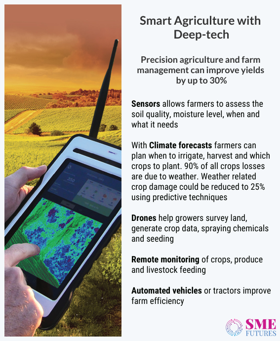 Inside article1-Precision farming- Deep tech revolution is re-inventing the Indian agriculture