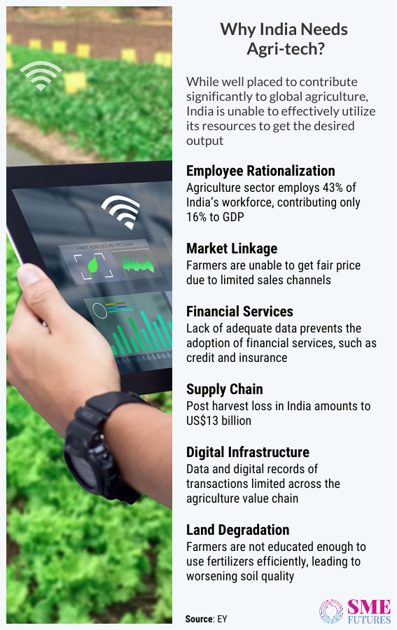 Inside article2-Precision farming- Deep tech revolution is re-inventing the Indian agriculture