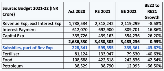 Inside article1-Has the Budget truly provided support to prepare India for Sustainable Recovery