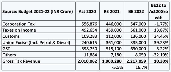 Inside article2-Has the Budget truly provided support to prepare India for Sustainable Recovery