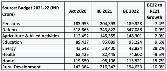 Inside article3-Has the Budget truly provided support to prepare India for Sustainable Recovery