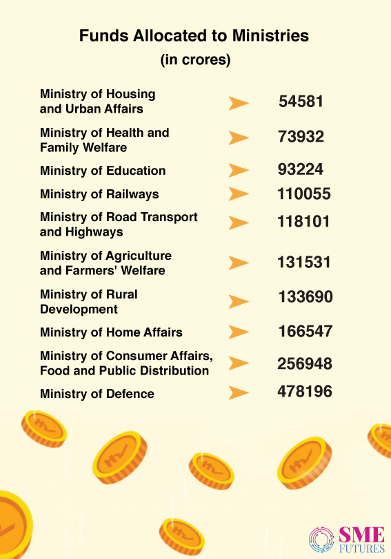 Infographic3-Union-Budget-2021-22-A-pro-infrastructure-and-investment-budget;-healthcare-took-centre-stage-in-announcements
