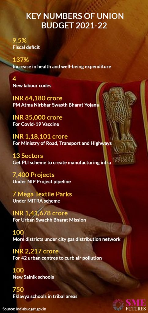 Inside article-What India inc got from the never-before union budget 2021