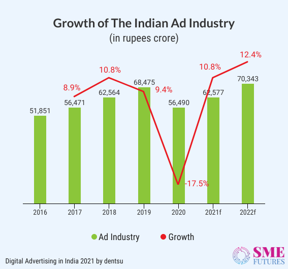 Inside article1-Here are some important Indian advertising statistics of 2021
