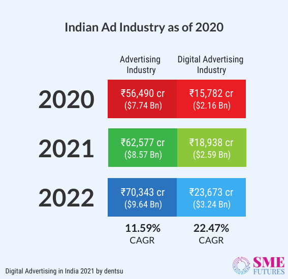 Inside article2-Here are some important Indian advertising statistics of 2021