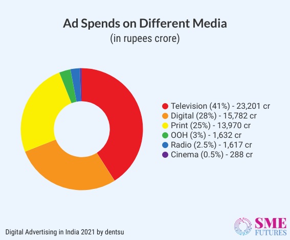 Inside article3-Here are some important Indian advertising statistics of 2021
