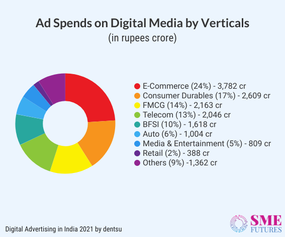 Inside article7-Here are some important Indian advertising statistics of 2021