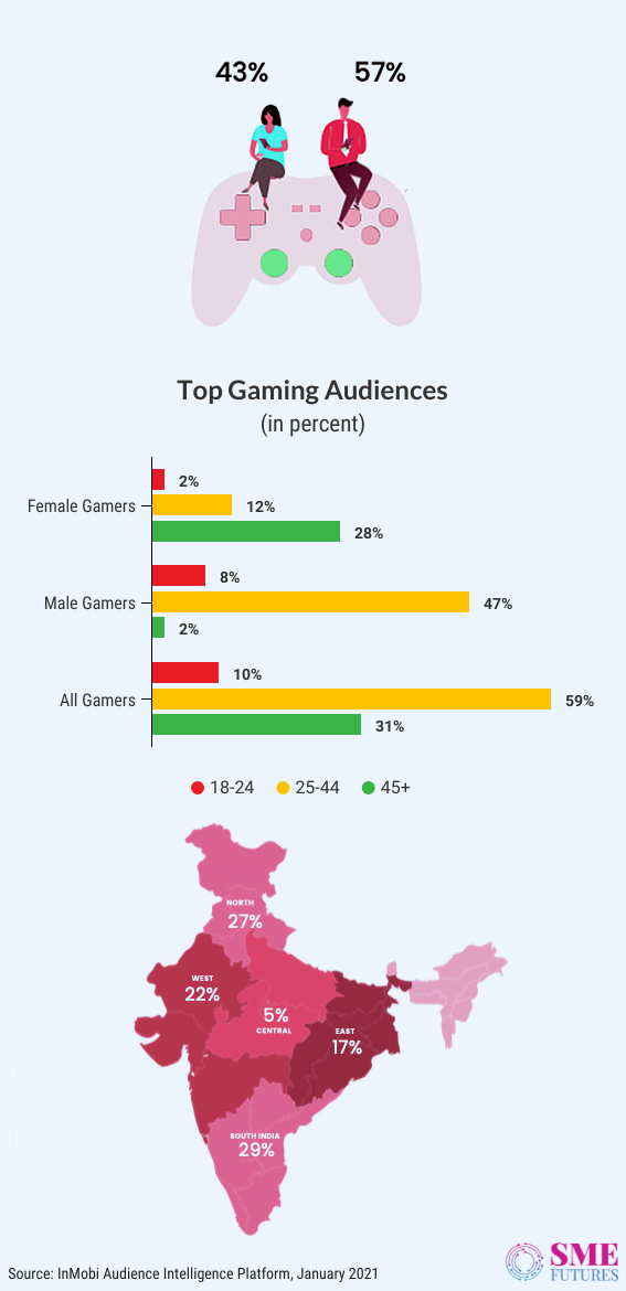 Inside-article1-Everyone's gaming on mobile among us, and I am certainly one of them