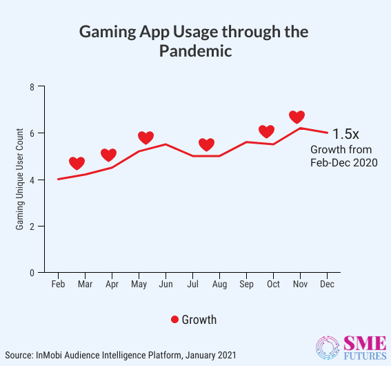 Inside-article8-Everyone's gaming on mobile among us, and I am certainly one of them