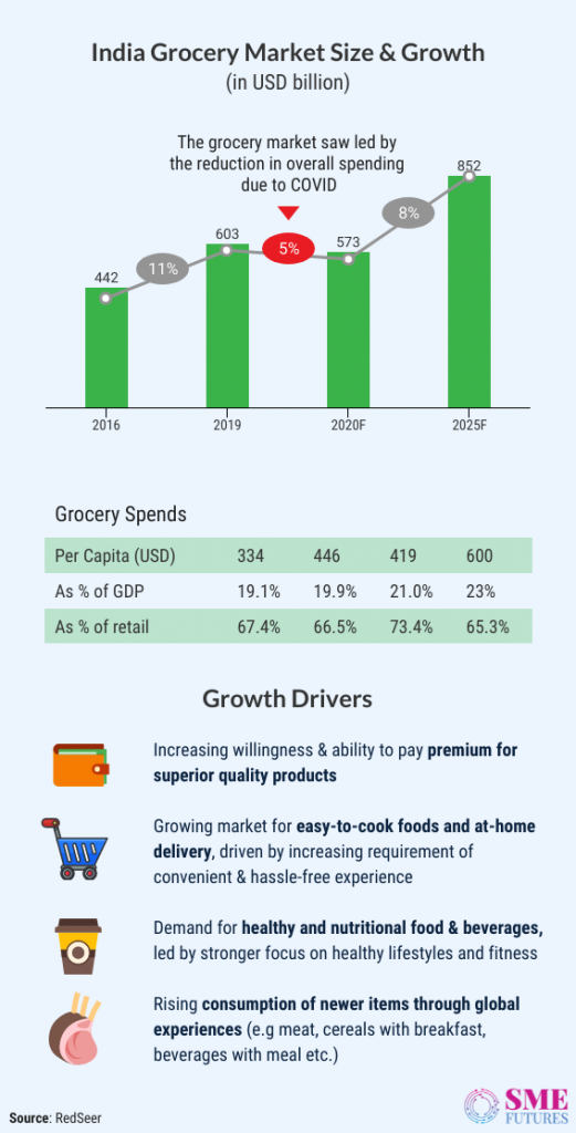 Inside article2-India's e-grocery market growing rapidly while delivering daily groceries to Indian households