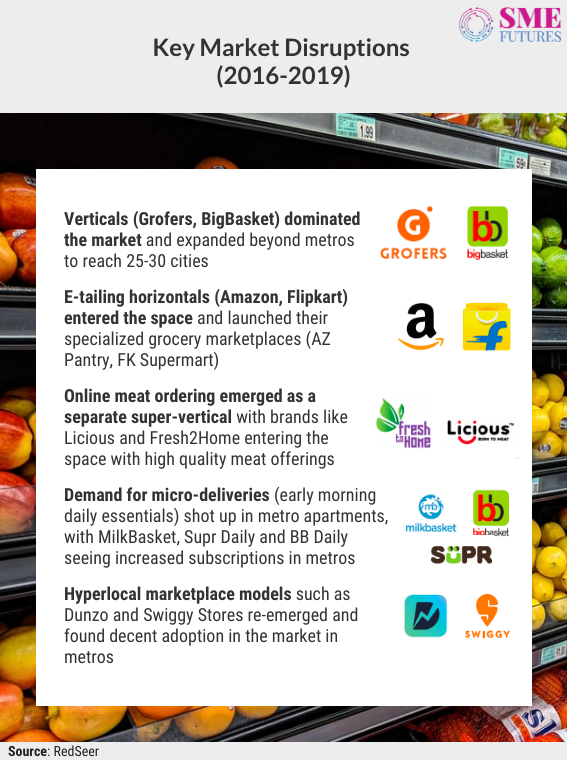 Inside article4-India's e-grocery market growing rapidly while delivering daily groceries to Indian households