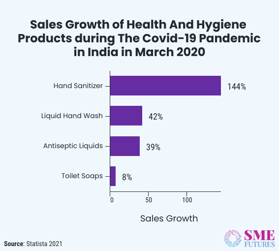 Inside article1-For Indian health and hygiene segment, pandemic is a growth story