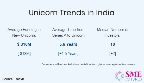 Inside article4-India making unicorns- It's the best time for the Indian startups