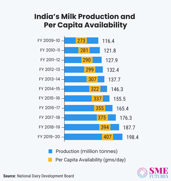 Inside article1-Indian dairy sector-Slowly changing its course with technology interventions