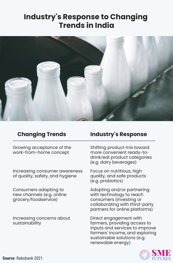 Inside article3-Indian dairy sector-Slowly changing its course with technology interventions