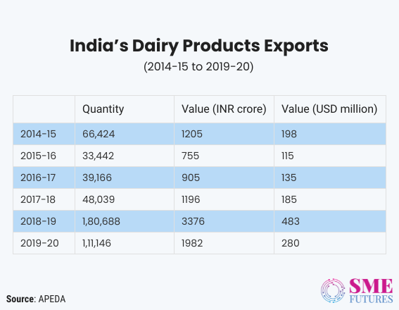 Inside article4-Indian dairy sector-Slowly changing its course with technology interventions