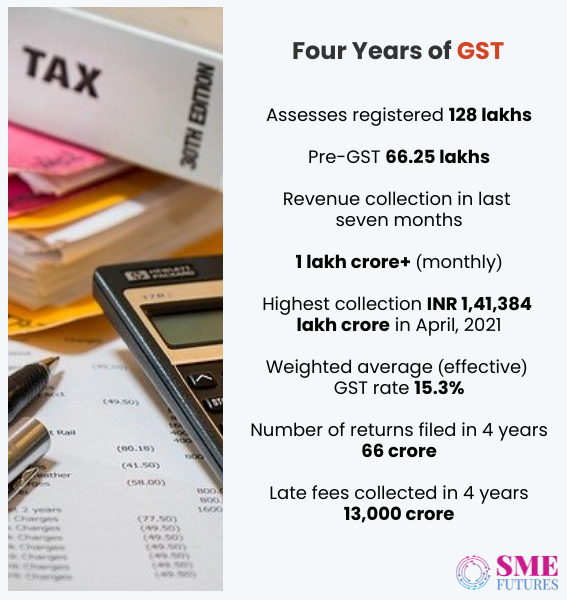 Inside article3-GST-Is it still not so good and simple tax