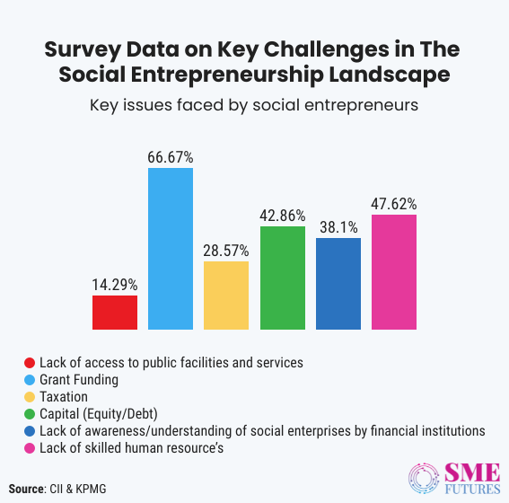Inside article1-India needs more social enterprises, but these five challenges are stopping them