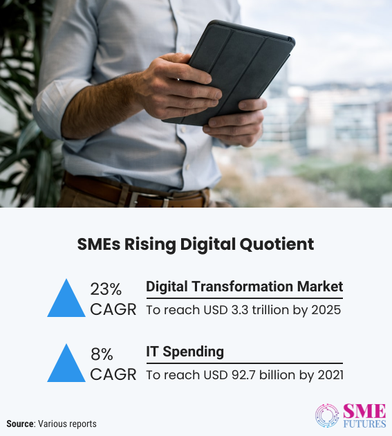 Inside article3-Digital quotient of SMEs is on surge, bringing more opportunities for industries