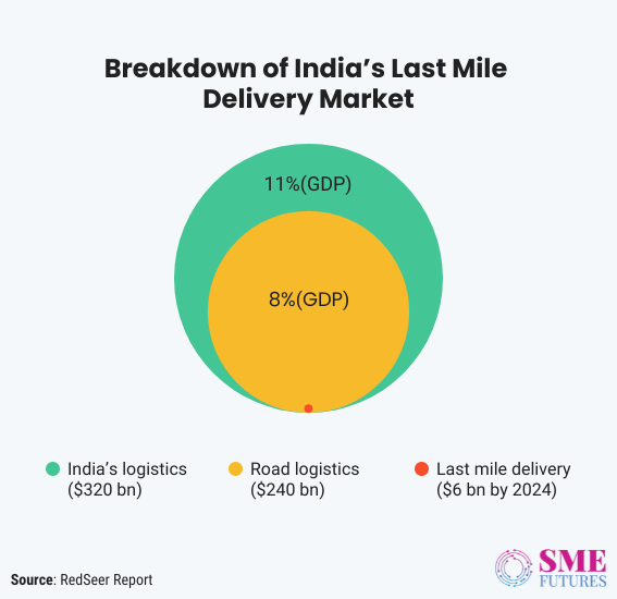 Inside article1-The changing landscape of express delivery in the last mile delivery sector