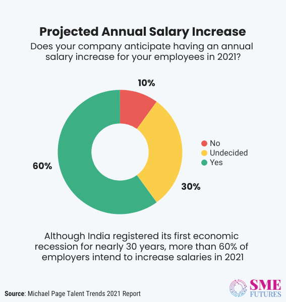 Inside article5-Let's talk about WFH salary, pay cut and evolving compensation strategies