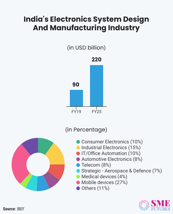 Inside article3-Can Indian ESDM sector achieve the target set for electronics manufacturing